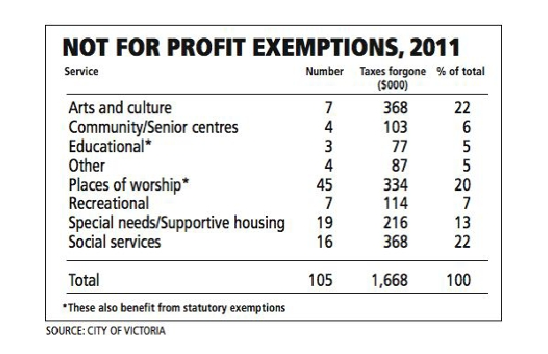 Not for profit exemptions, 2011