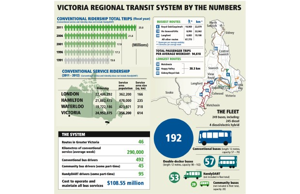 Victoria regional transit system by the numbers.
